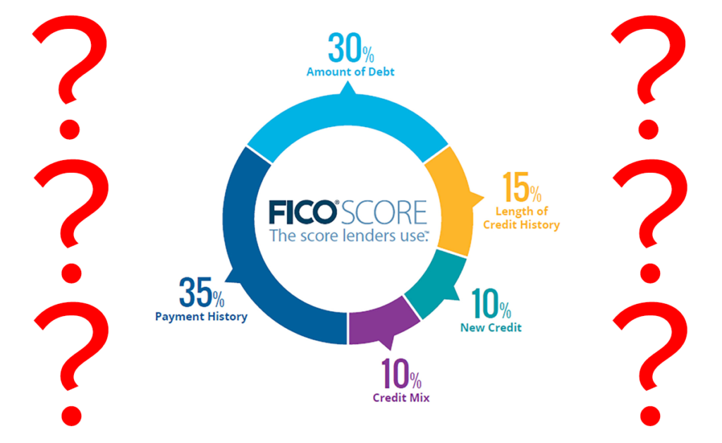 FICO Score: Same as a Credit Score?